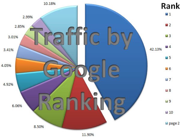 SEO Expert - Traffic by Rank