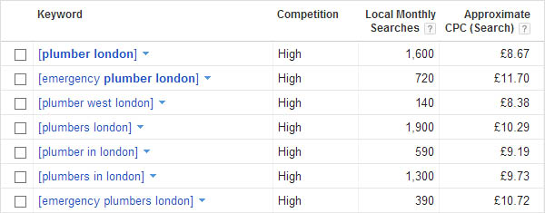 Local SEO expert London Google Keyword tool usage
